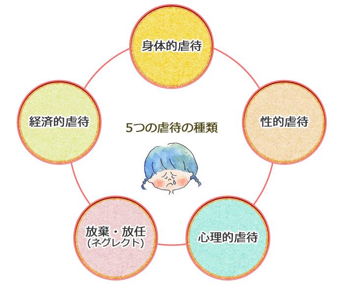 5つの虐待の種類