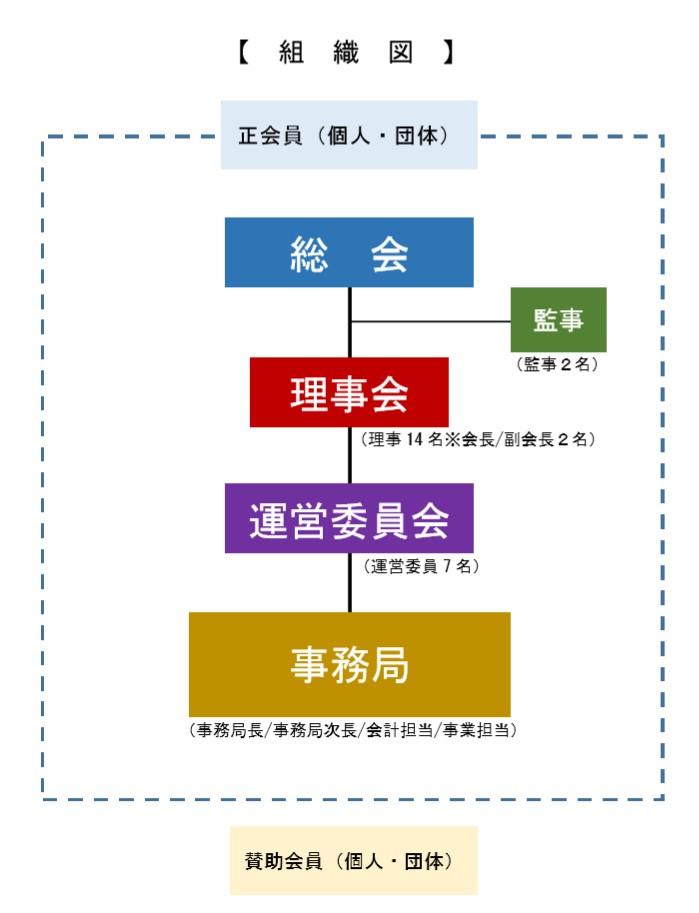 レインボーネット組織図